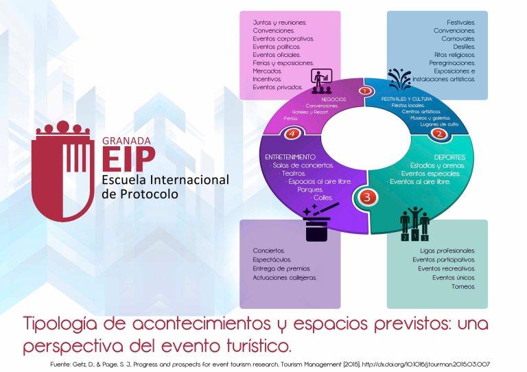 Tipología de acontecimientos y espacios previstos1